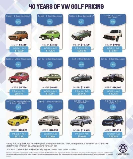 Наскільки за 40 років змінилася вартість Volkswagen Golf