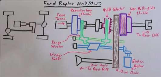 Як працює роздавальна коробка на новому Ford Raptor