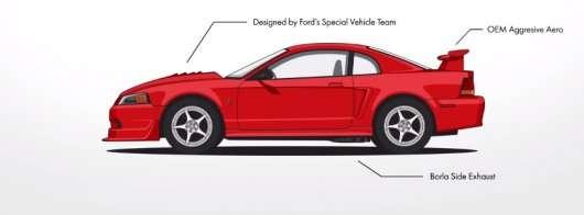 Еволюція Форд Мустанг в одному відео