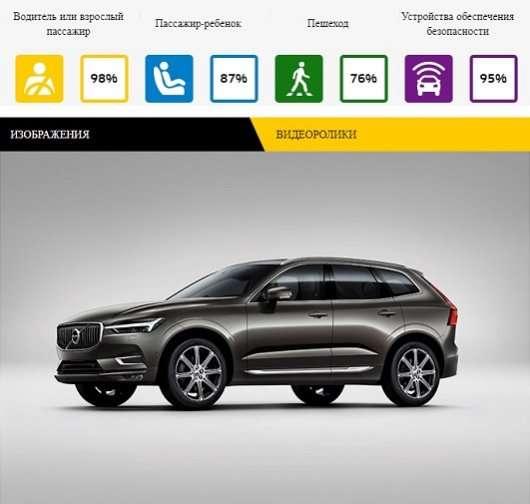 Найбезпечніші автомобілі за версією EuroNCAP в 2017 році