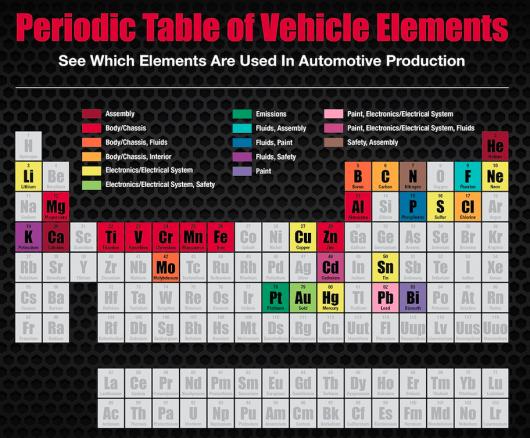 Ось з яких хімічних елементів складаються автомобілі: Таблиця