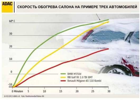 Тест: Як довго прогрівається салон в автомобілях взимку